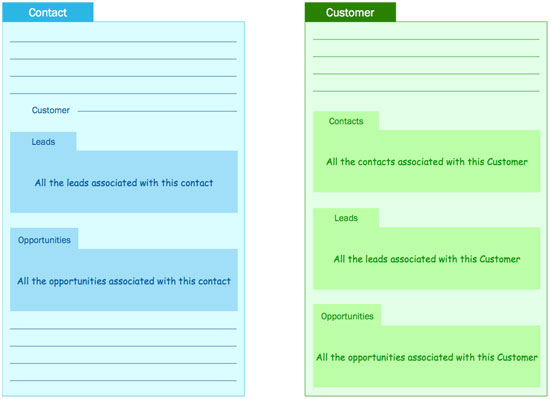 contact_customer_centric_crm
