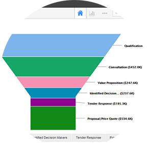 CRM sales pipeline
