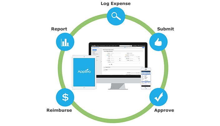 Simple Expense Report Software - Apptivo